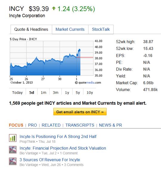 Stock options t chart