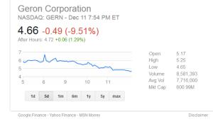 Geron stock chart