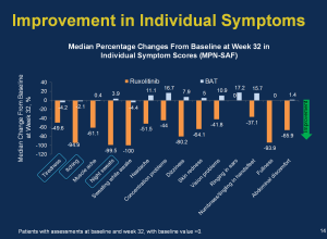 RESPONSE 2014 individual symptom