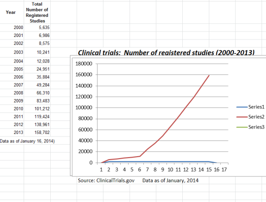 Clinical trials 2000 to 2013