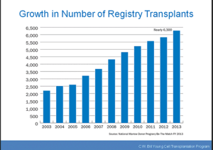 SCT Growth in number of registry transplants