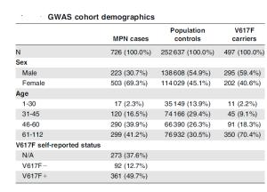 gotlib-gwas-cohort